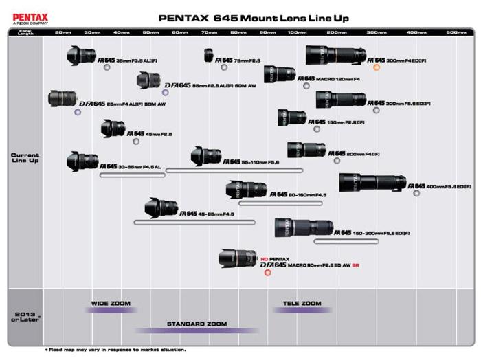 ペンタックス レンズロードマップ 645マウント  ペンタックスは、Kマウント、645マウント、