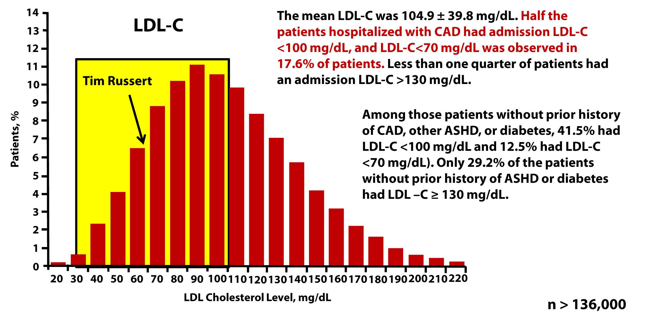 超過136000醫院心血管病人 LDL-C 統計統計資料