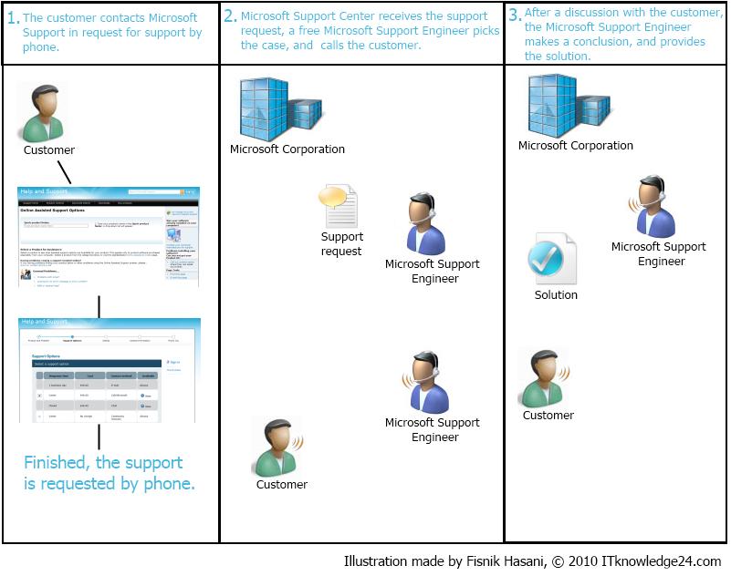 FAQ: Will Microsoft® (or Microsoft® Support) - Microsoft Community