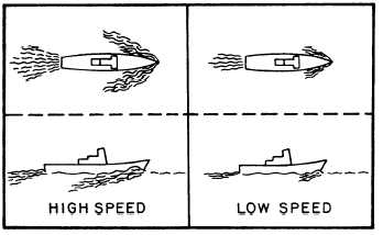 Bow Wave & Stern Wave at different speeds