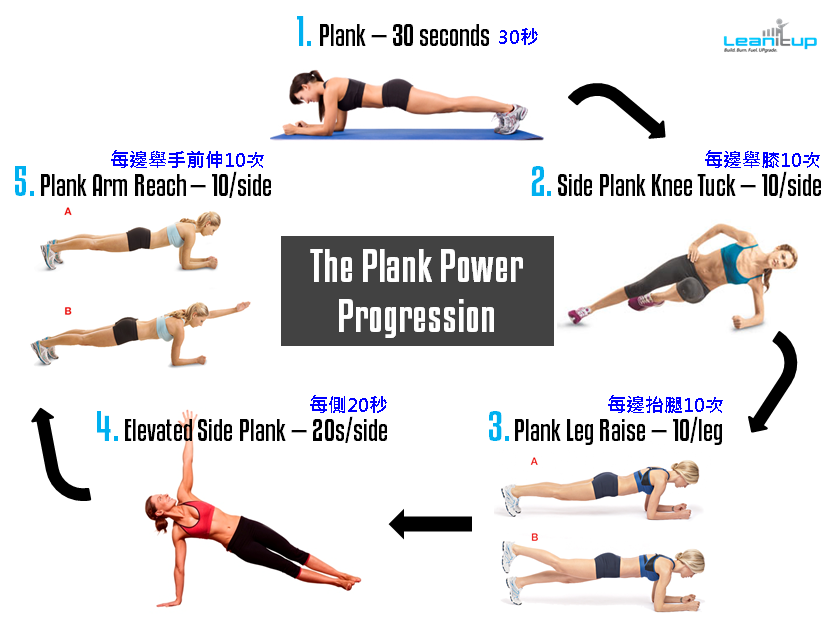 UberExercise -- Steamroll & Pressure-Test Your Core With The Plank Power Progression
