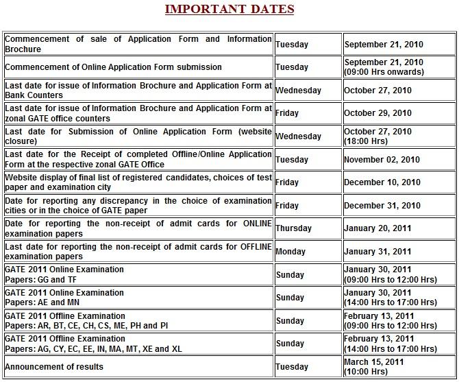 GATE 2011 Examination Important Dates