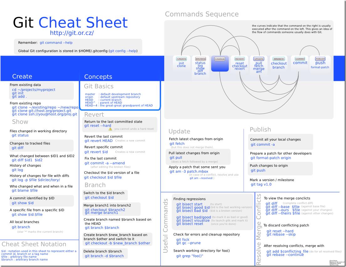 git-cheat-sheet-medium